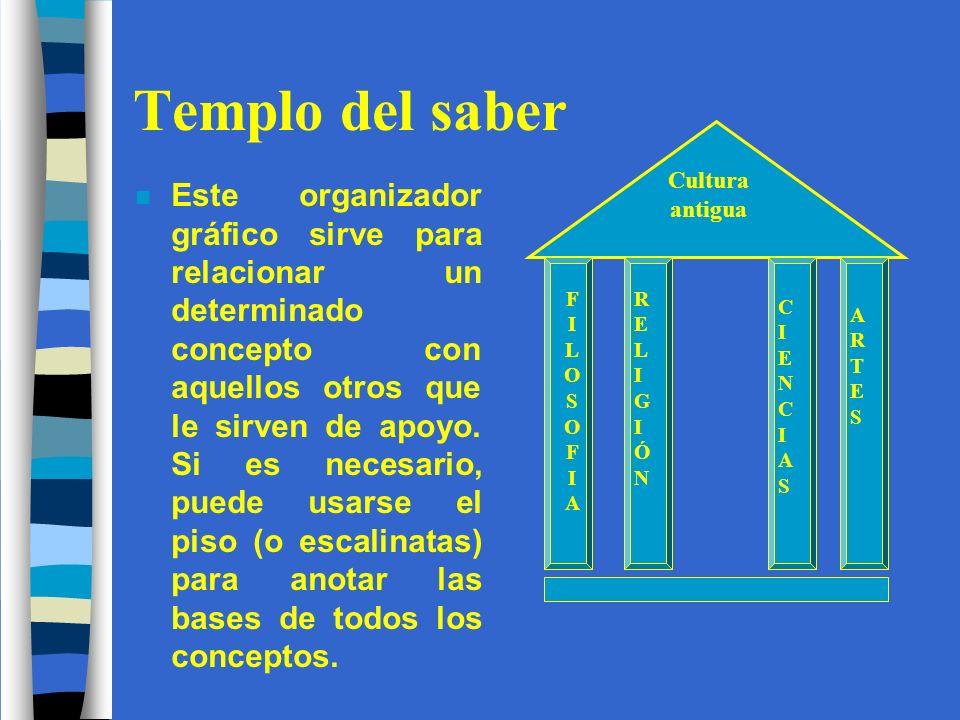 Templo del saber n Este organizador gráfico sirve para relacionar un determinado concepto con aquellos otros que le sirven de apoyo.