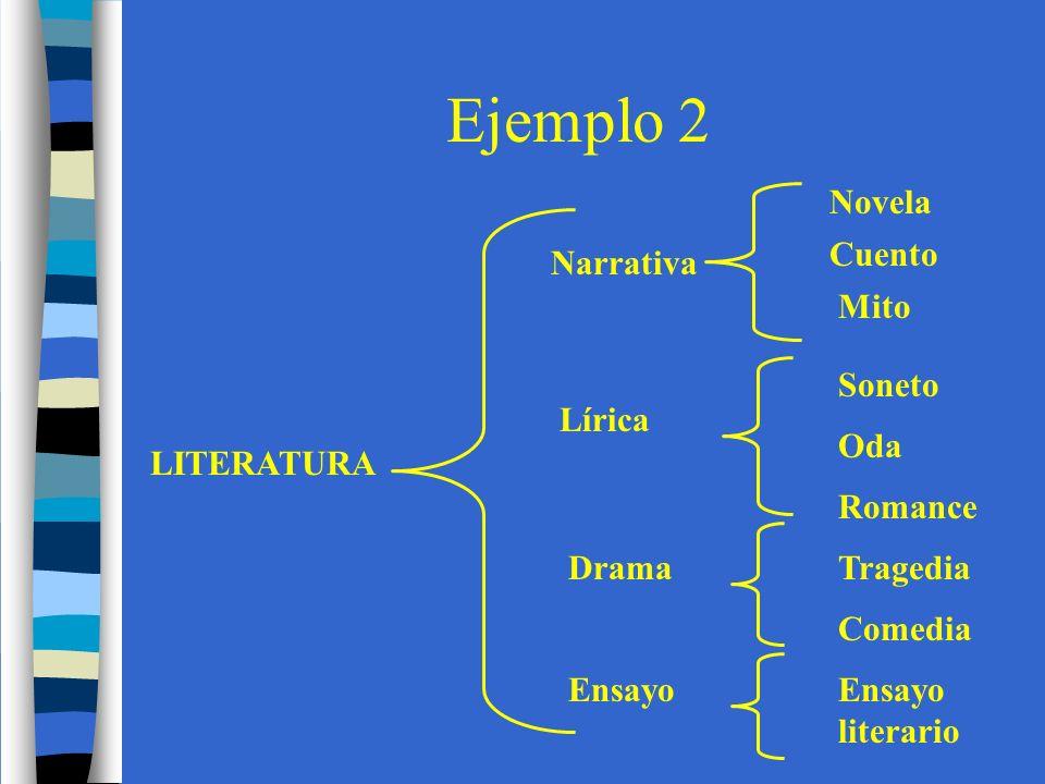 Ejemplo 2 LITERATURA Narrativa Lírica Drama Ensayo Novela Cuento Mito Soneto Oda Romance Tragedia Comedia Ensayo literario