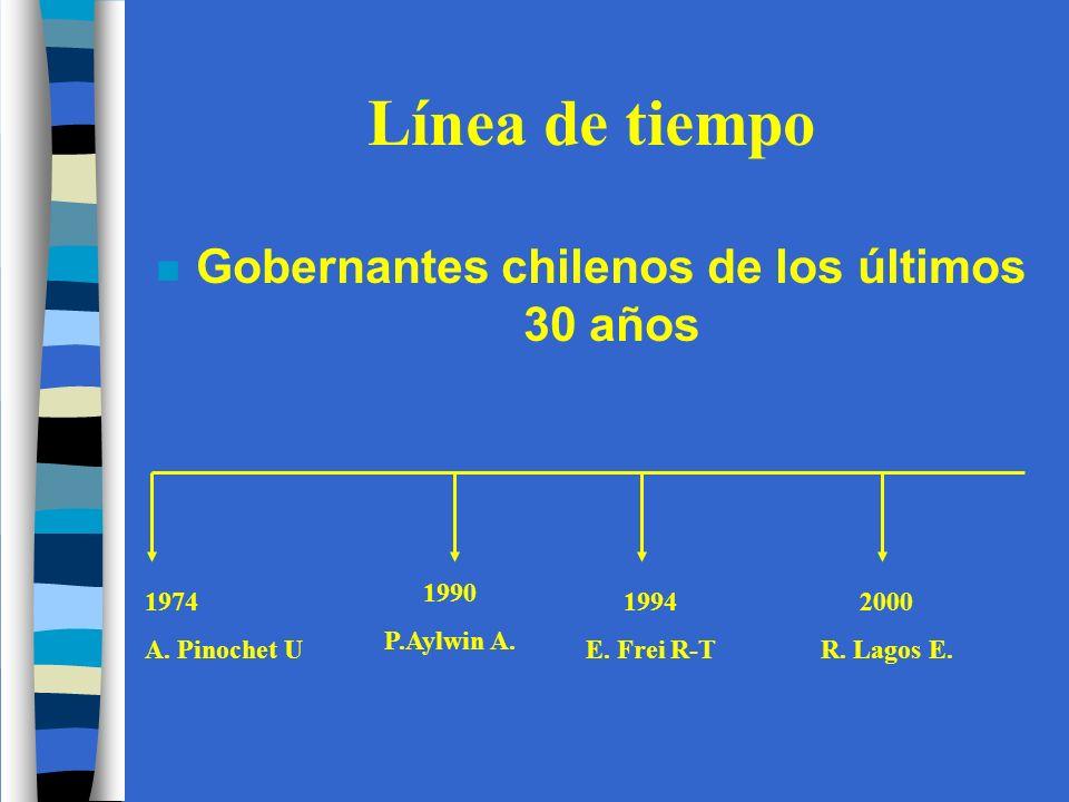 Línea de tiempo n Gobernantes chilenos de los últimos 30 años 1974 A.
