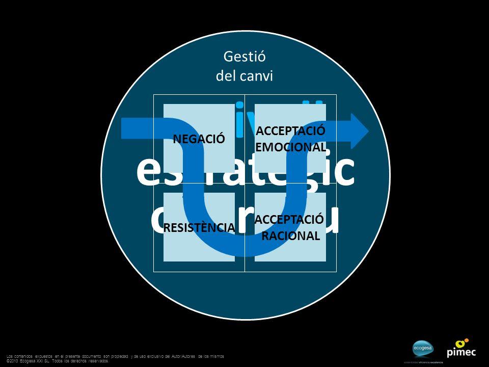 Gestió del canvi a nivell estratègic operatiu ACCEPTACIÓ EMOCIONAL ACCEPTACIÓ RACIONAL RESISTÈNCIA NEGACIÓ Los contenidos expuestos en el presente doc
