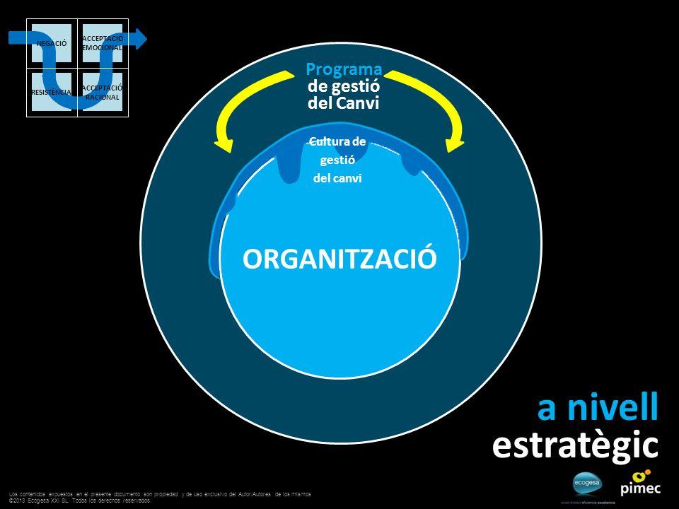 ORGANITZACIÓ Programa de gestió del Canvi a nivell estratègic Cultura de gestió del canvi ACCEPTACIÓ EMOCIONAL ACCEPTACIÓ RACIONAL RESISTÈNCIA NEGACIÓ Los contenidos expuestos en el presente documento son propiedad y de uso exclusivo del Autor/Autores de los mismos ©2013 Ecogesa XXI SL.