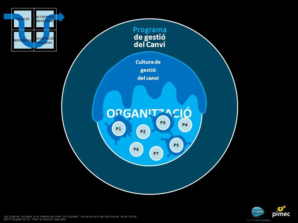Programa de gestió del Canvi ORGANITZACIÓ Cultura de gestió del canvi P2 P3 P4 P6 P5 P7 P1 ACCEPTACIÓ EMOCIONAL ACCEPTACIÓ RACIONAL RESISTÈNCIA NEGACIÓ Los contenidos expuestos en el presente documento son propiedad y de uso exclusivo del Autor/Autores de los mismos ©2013 Ecogesa XXI SL.
