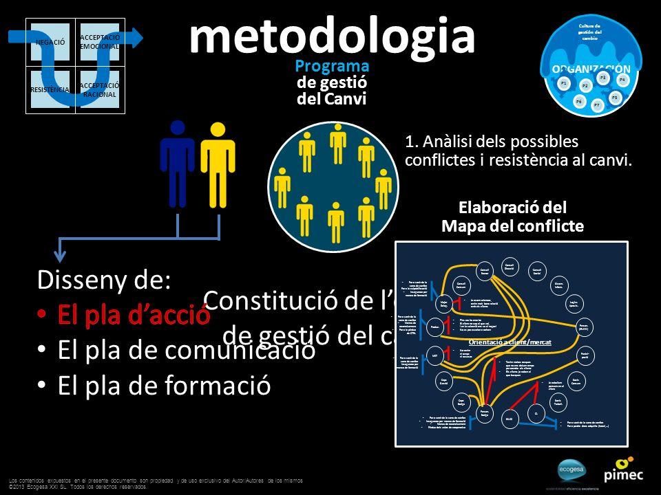Programa de gestió del Canvi ORGANIZACIÓN Cultura de gestión del cambio P2 P3 P4 P6 P5 P7 P1 metodologia Constitució de lequip de gestió del canvi Ini