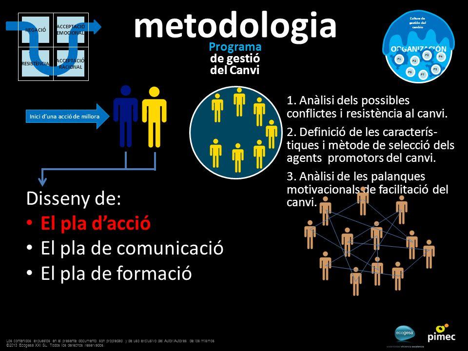 Programa de gestió del Canvi ORGANIZACIÓN Cultura de gestión del cambio P2 P3 P4 P6 P5 P7 P1 metodologia Inici duna acció de millora ACCEPTACIÓ EMOCIONAL ACCEPTACIÓ RACIONAL RESISTÈNCIA NEGACIÓ Disseny de: El pla dacció El pla de comunicació El pla de formació 1.