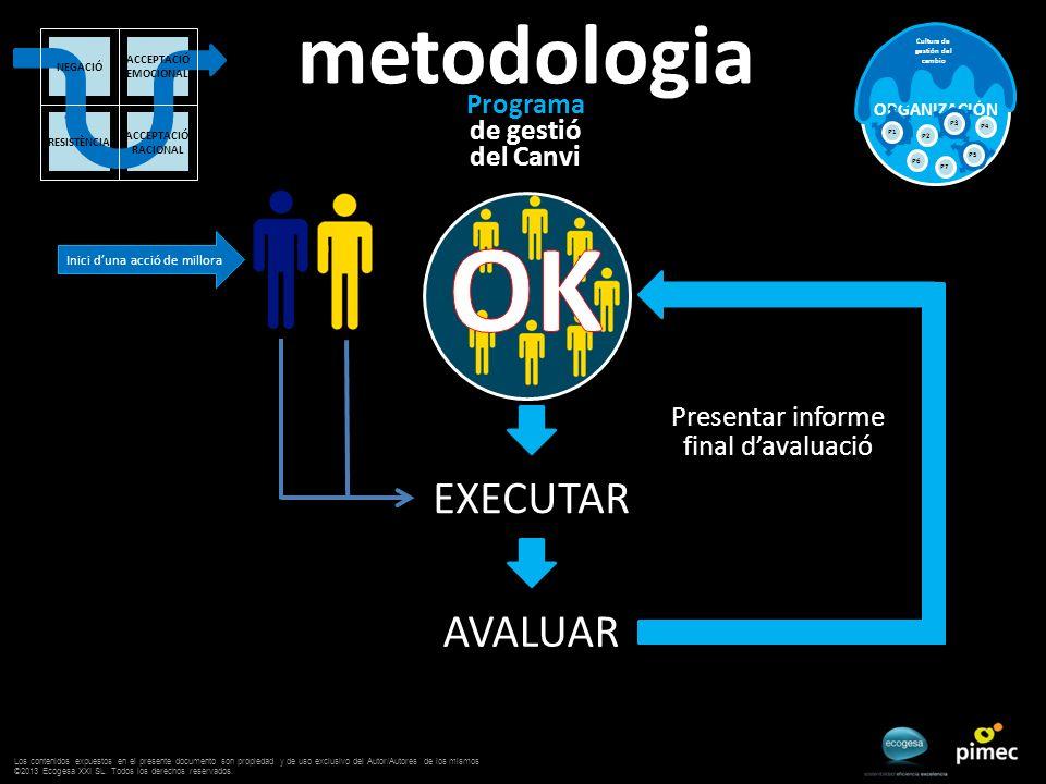 Programa de gestió del Canvi ORGANIZACIÓN Cultura de gestión del cambio P2 P3 P4 P6 P5 P7 P1 metodologia Inici duna acció de millora ACCEPTACIÓ EMOCIO