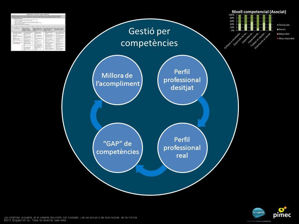 Gestió per competències GAP de competències Perfil professional desitjat Perfil professional real Millora de lacompliment Los contenidos expuestos en