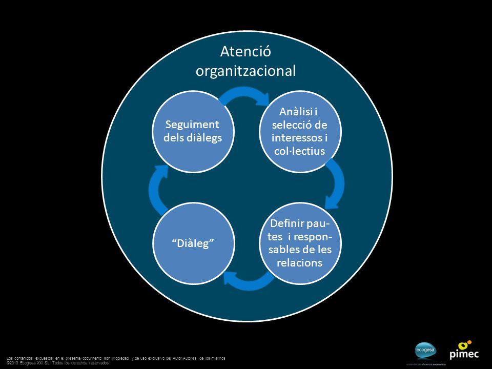 Atenció organitzacional Diàleg Anàlisi i selecció de interessos i col·lectius Definir pau- tes i respon- sables de les relacions Seguiment dels diàleg