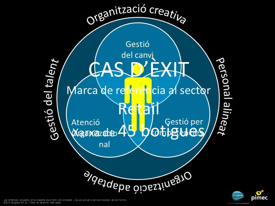 Gestió per competències Atenció Organitzacio- nal Gestió del canvi CAS DÈXIT Marca de referència al sector Retail Xarxa de 45 botigues Los contenidos