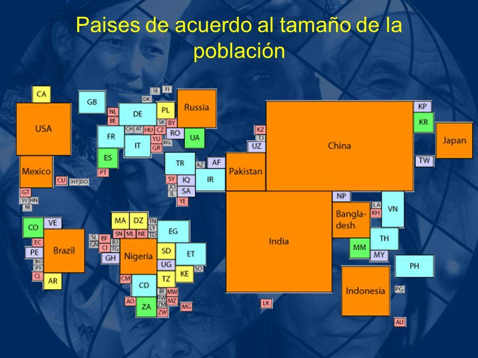 Paises de acuerdo al tamaño de la población