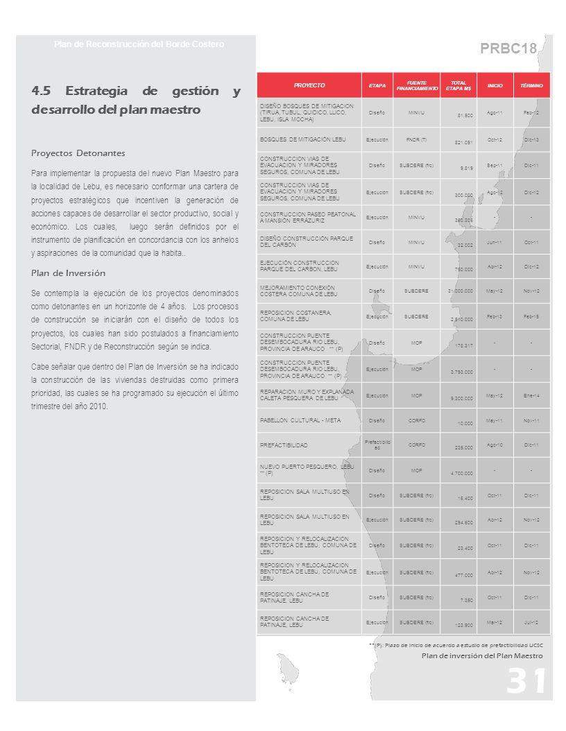 4.5 Estrategia de gestión y desarrollo del plan maestro Proyectos Detonantes Para implementar la propuesta del nuevo Plan Maestro para la localidad de Lebu, es necesario conformar una cartera de proyectos estratégicos que incentiven la generación de acciones capaces de desarrollar el sector productivo, social y económico.