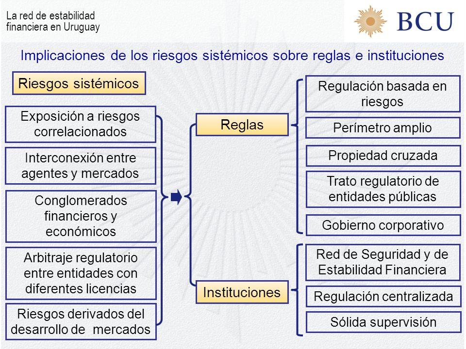 Implicaciones de los riesgos sistémicos sobre reglas e instituciones Riesgos sistémicos Reglas Instituciones Regulación basada en riesgos Perímetro am
