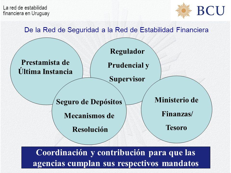 Coordinación y contribución para que las agencias cumplan sus respectivos mandatos De la Red de Seguridad a la Red de Estabilidad Financiera Ministerio de Finanzas/ Tesoro Prestamista de Última Instancia Regulador Prudencial y Supervisor Seguro de Depósitos Mecanismos de Resolución La red de estabilidad financiera en Uruguay