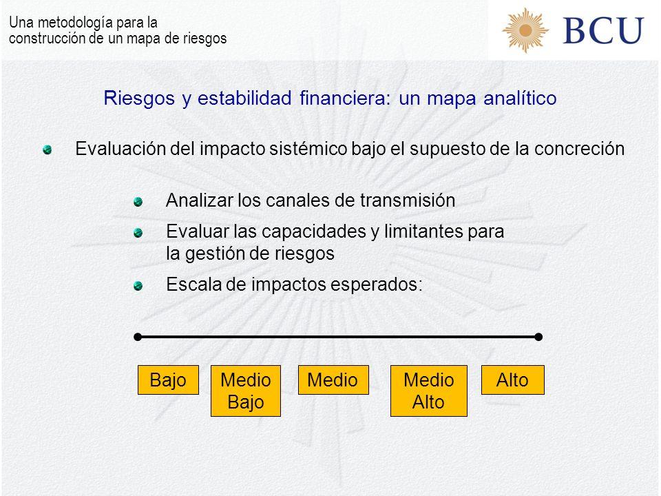 Una metodología para la construcción de un mapa de riesgos Riesgos y estabilidad financiera: un mapa analítico Evaluación del impacto sistémico bajo el supuesto de la concreción Analizar los canales de transmisión Evaluar las capacidades y limitantes para la gestión de riesgos Escala de impactos esperados: BajoMedio Bajo MedioAltoMedio Alto