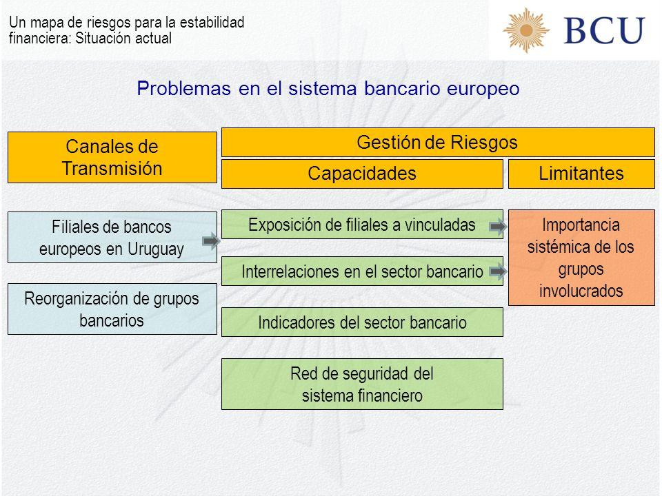 Problemas en el sistema bancario europeo Un mapa de riesgos para la estabilidad financiera: Situación actual Canales de Transmisión Gestión de Riesgos CapacidadesLimitantes Filiales de bancos europeos en Uruguay Reorganización de grupos bancarios Exposición de filiales a vinculadas Importancia sistémica de los grupos involucrados Interrelaciones en el sector bancario Red de seguridad del sistema financiero Indicadores del sector bancario
