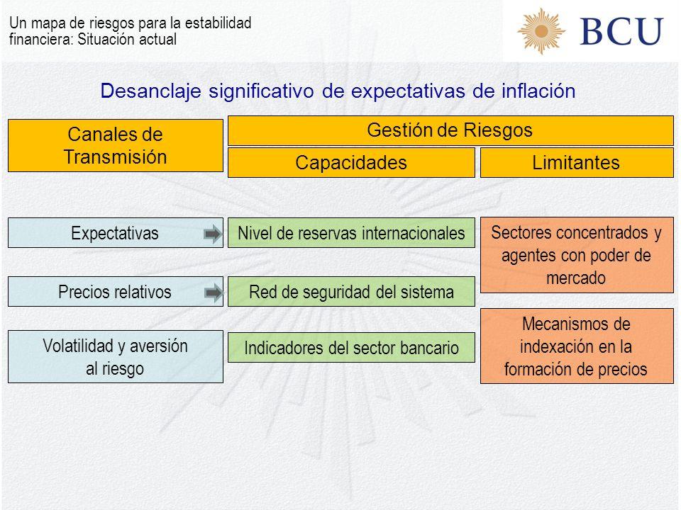 Desanclaje significativo de expectativas de inflación Un mapa de riesgos para la estabilidad financiera: Situación actual Canales de Transmisión Gesti