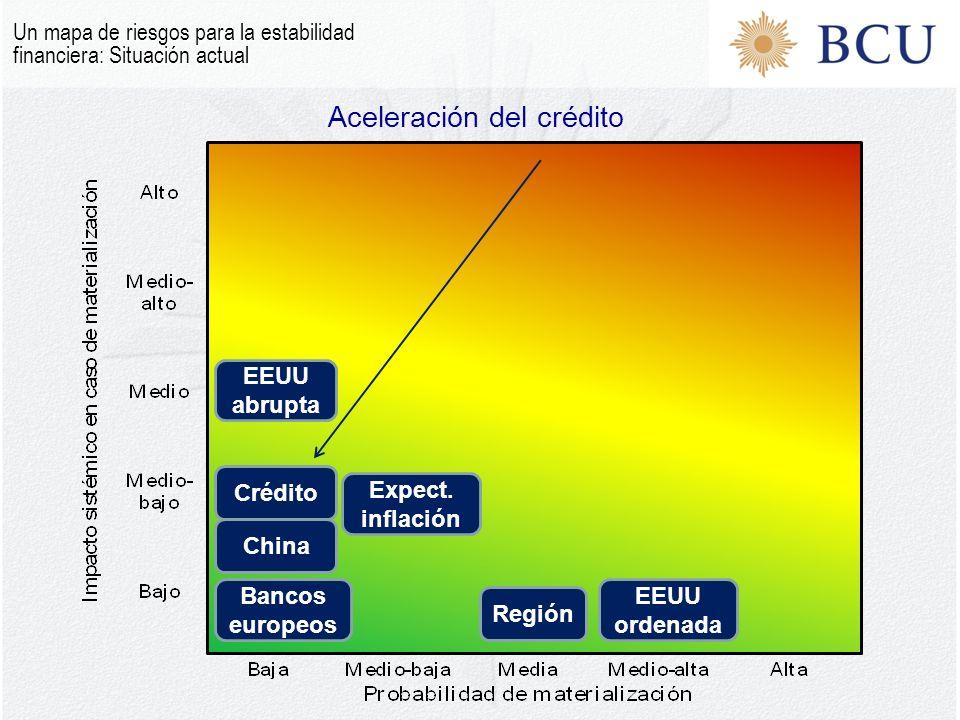 Aceleración del crédito Un mapa de riesgos para la estabilidad financiera: Situación actual EEUU ordenad a EEUU abrupt a Bancos europeo s China Regió