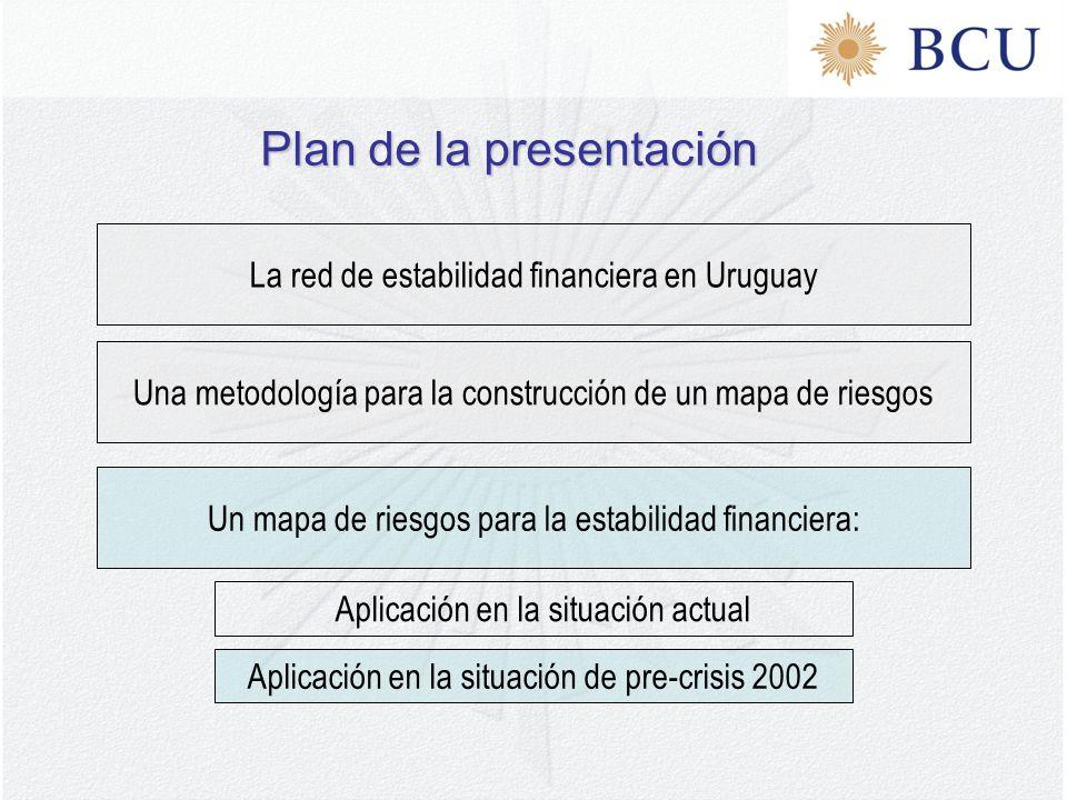 La red de estabilidad financiera en Uruguay Plan de la presentación Una metodología para la construcción de un mapa de riesgos Un mapa de riesgos para la estabilidad financiera: Aplicación en la situación actual Aplicación en la situación de pre-crisis 2002