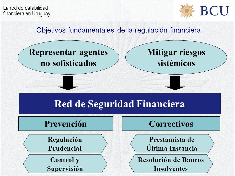 Red de Seguridad Financiera Representar agentes no sofisticados Mitigar riesgos sistémicos PrevenciónCorrectivos Prestamista de Última Instancia Resolución de Bancos Insolventes Control y Supervisión Regulación Prudencial Objetivos fundamentales de la regulación financiera La red de estabilidad financiera en Uruguay