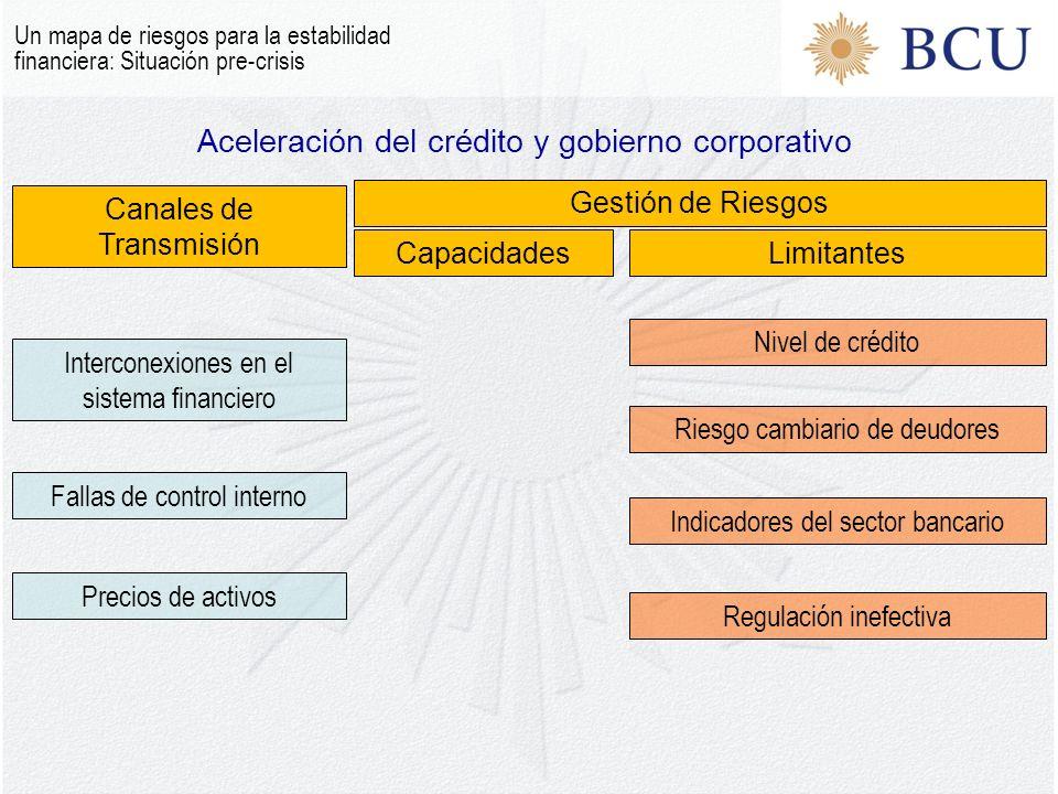 Aceleración del crédito y gobierno corporativo Un mapa de riesgos para la estabilidad financiera: Situación pre-crisis Canales de Transmisión Gestión