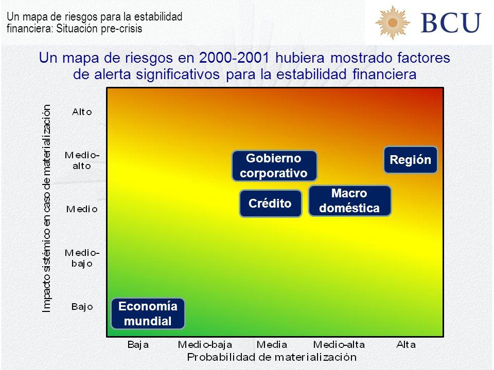 Macro doméstica Gobierno corporati vo Economía mundial Regió n Crédit o Un mapa de riesgos en 2000-2001 hubiera mostrado factores de alerta significativos para la estabilidad financiera Un mapa de riesgos para la estabilidad financiera: Situación pre-crisis