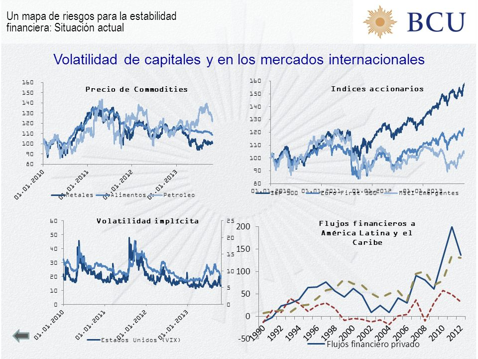 Volatilidad de capitales y en los mercados internacionales Un mapa de riesgos para la estabilidad financiera: Situación actual Flujos financieros a Am