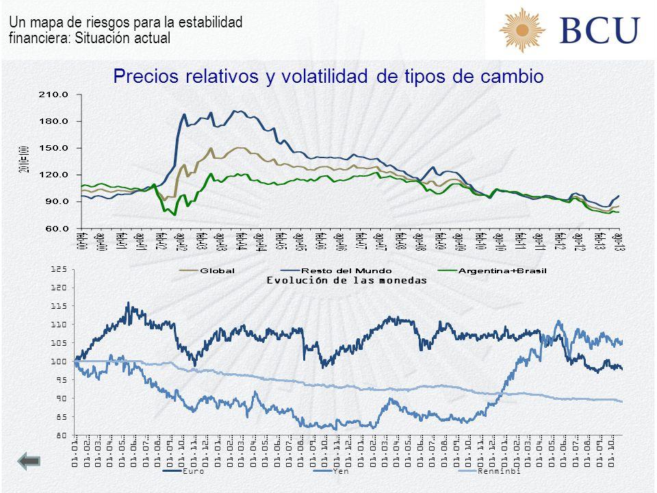 Precios relativos y volatilidad de tipos de cambio Un mapa de riesgos para la estabilidad financiera: Situación actual
