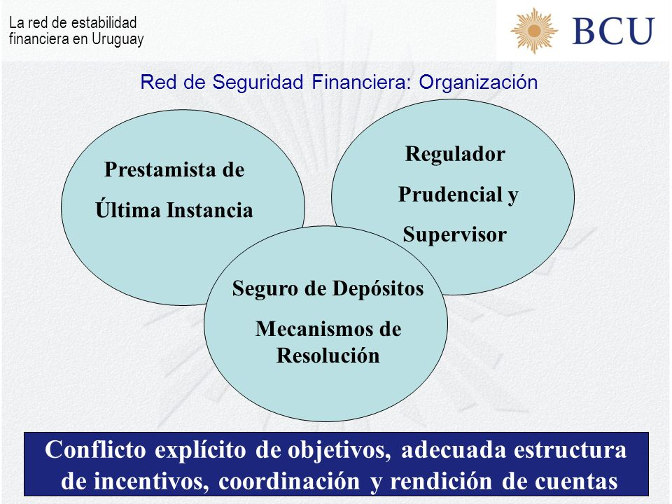 Prestamista de Última Instancia Regulador Prudencial y Supervisor Seguro de Depósitos Mecanismos de Resolución Conflicto explícito de objetivos, adecuada estructura de incentivos, coordinación y rendición de cuentas Red de Seguridad Financiera: Organización La red de estabilidad financiera en Uruguay