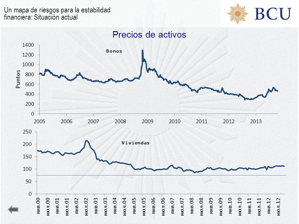 Precios de activos Un mapa de riesgos para la estabilidad financiera: Situación actual Viviendas