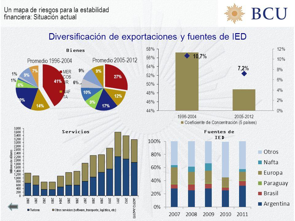 Diversificación de exportaciones y fuentes de IED Bienes ServiciosFuentes de IED Un mapa de riesgos para la estabilidad financiera: Situación actual
