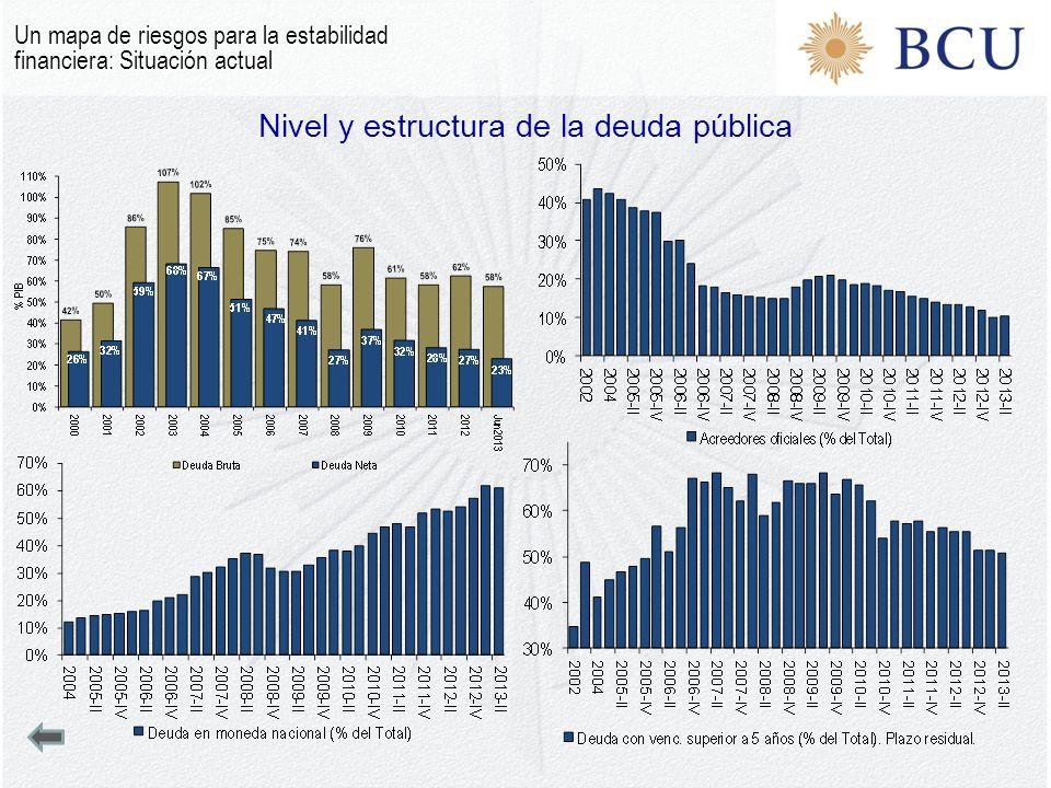 Nivel y estructura de la deuda pública Un mapa de riesgos para la estabilidad financiera: Situación actual