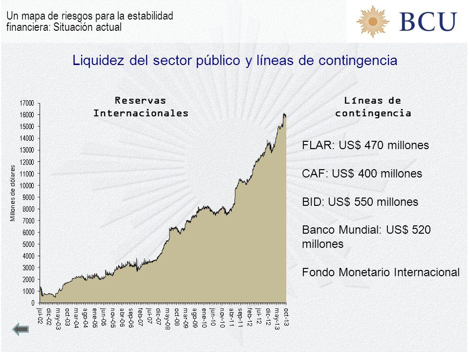 Liquidez del sector público y líneas de contingencia Un mapa de riesgos para la estabilidad financiera: Situación actual Reservas Internacionales Líneas de contingencia FLAR: US$ 470 millones CAF: US$ 400 millones BID: US$ 550 millones Banco Mundial: US$ 520 millones Fondo Monetario Internacional