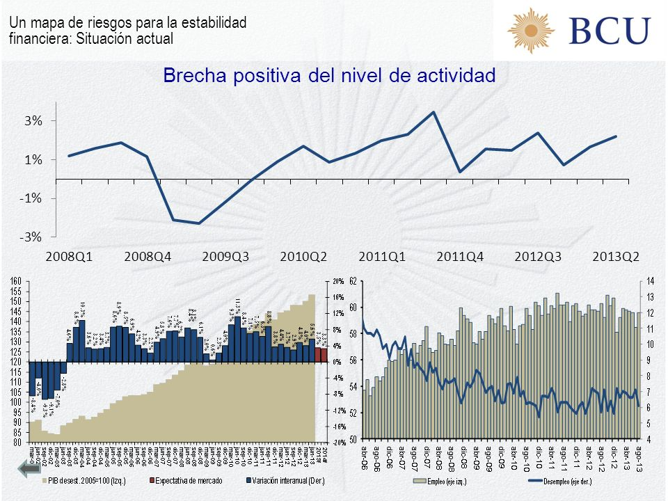 Brecha positiva del nivel de actividad Un mapa de riesgos para la estabilidad financiera: Situación actual