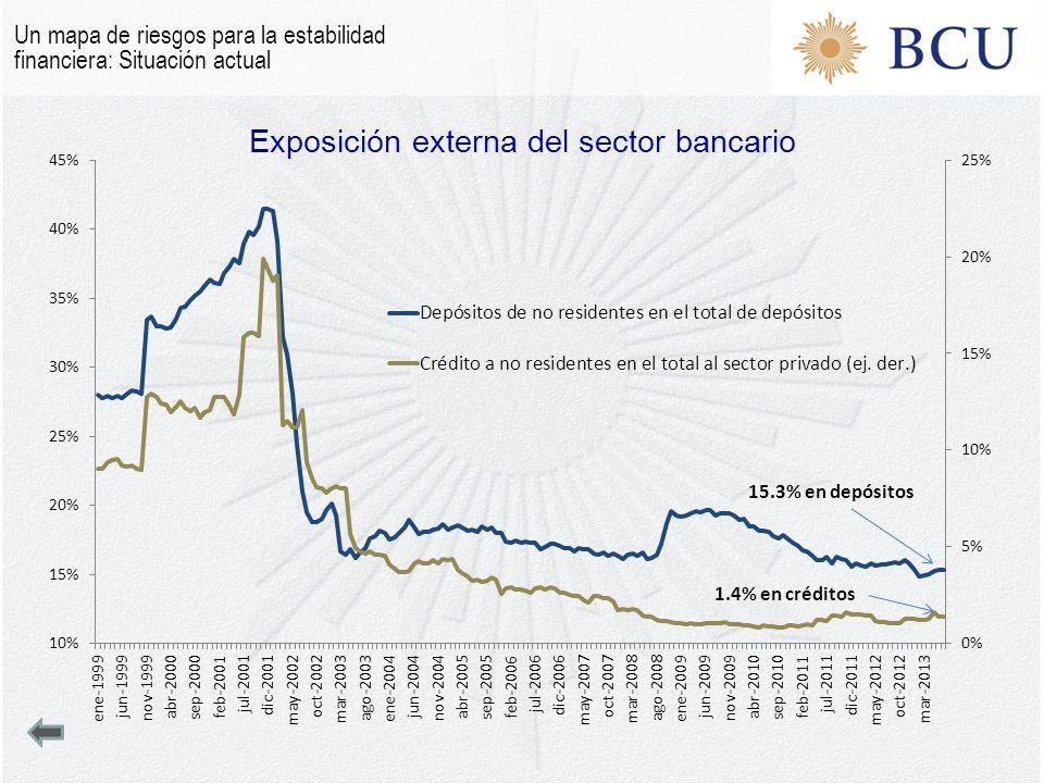 Exposición externa del sector bancario Un mapa de riesgos para la estabilidad financiera: Situación actual