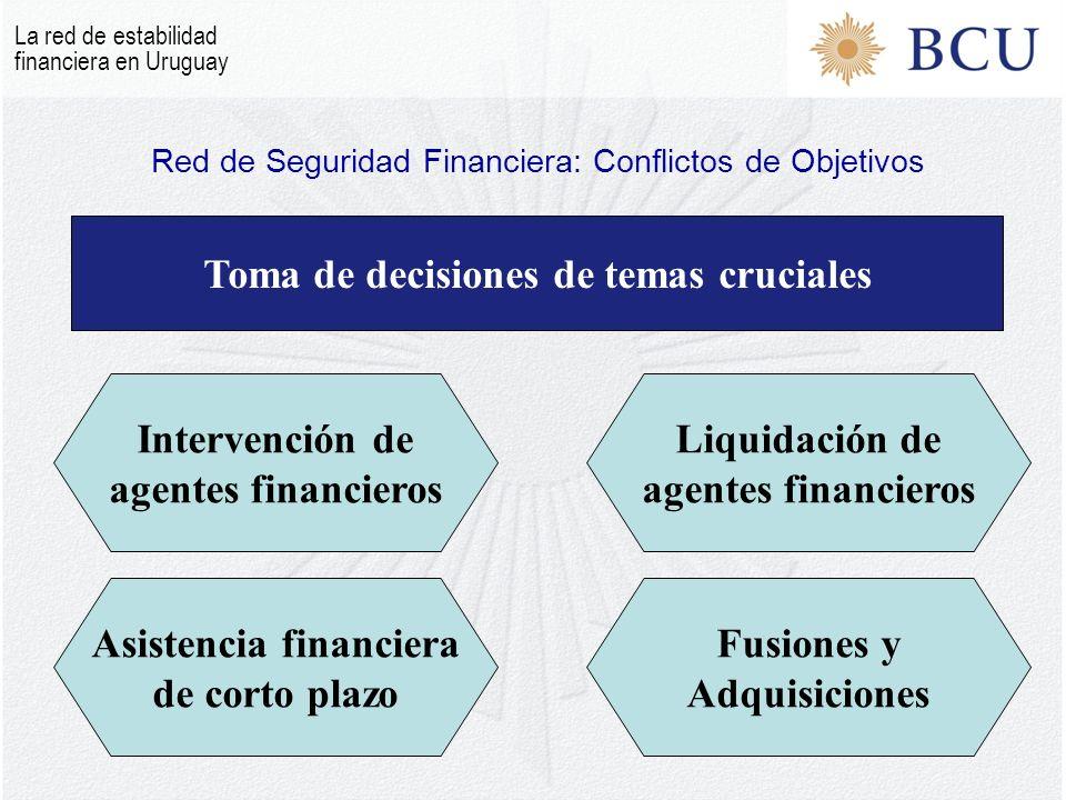 Separación/Unificación de las agencias de la Red de Seguridad Financiera Fortaleza institucional relativa Reputación y credibilidad Experiencia y capacidades Explicitar los conflictos de objetivos Determinantes institucionales para el diseño de la Red de Seguridad La red de estabilidad financiera en Uruguay