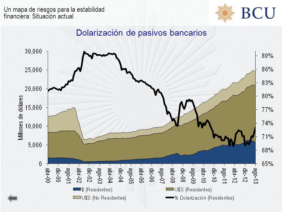Dolarización de pasivos bancarios Un mapa de riesgos para la estabilidad financiera: Situación actual