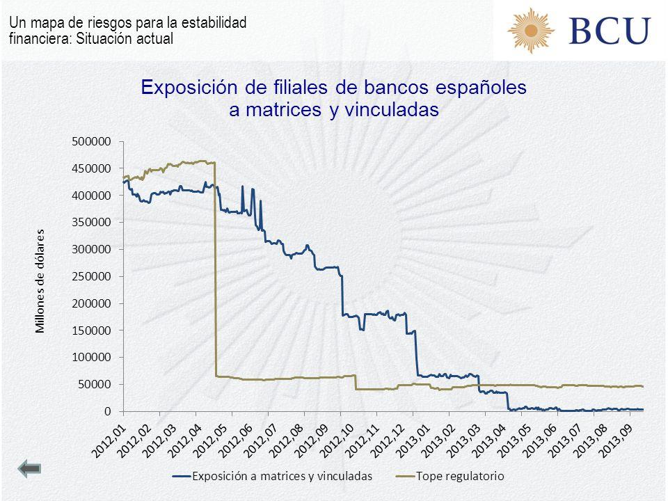 Exposición de filiales de bancos españoles a matrices y vinculadas Un mapa de riesgos para la estabilidad financiera: Situación actual