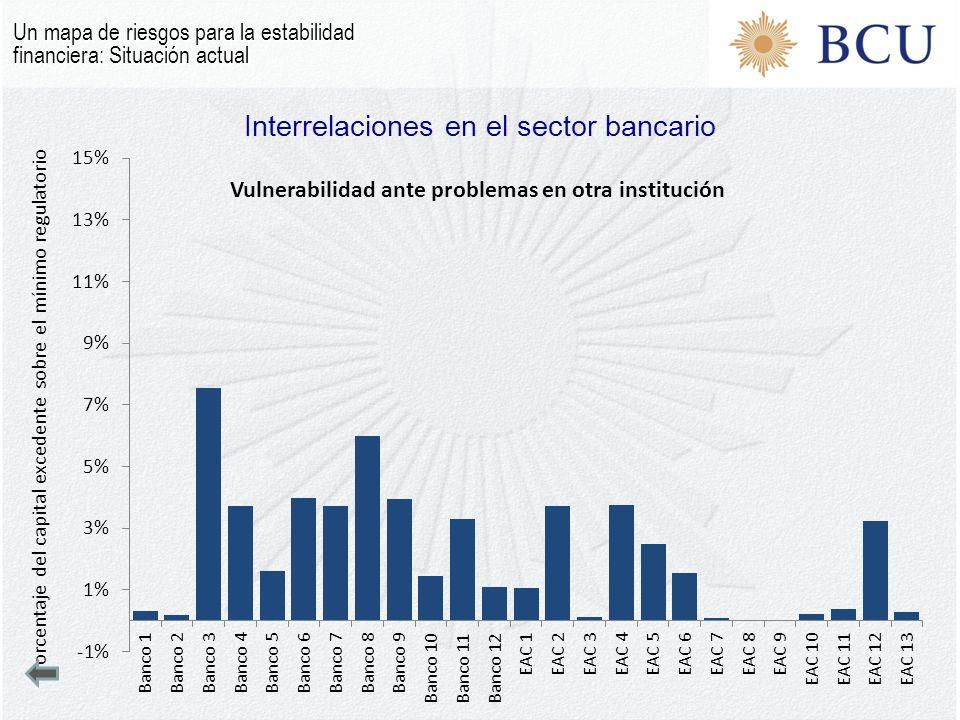 Interrelaciones en el sector bancario Un mapa de riesgos para la estabilidad financiera: Situación actual