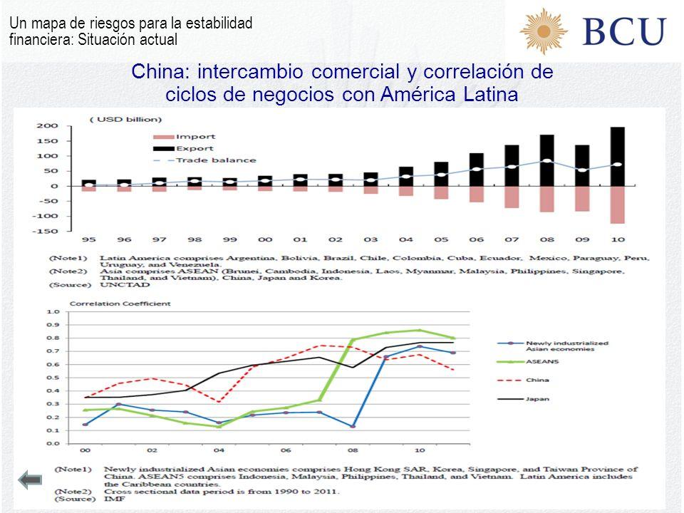 China: intercambio comercial y correlación de ciclos de negocios con América Latina Un mapa de riesgos para la estabilidad financiera: Situación actua