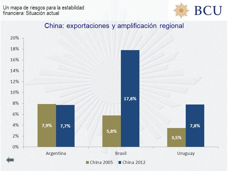 China: exportaciones y amplificación regional Un mapa de riesgos para la estabilidad financiera: Situación actual