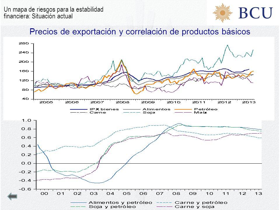 Precios de exportación y correlación de productos básicos Un mapa de riesgos para la estabilidad financiera: Situación actual