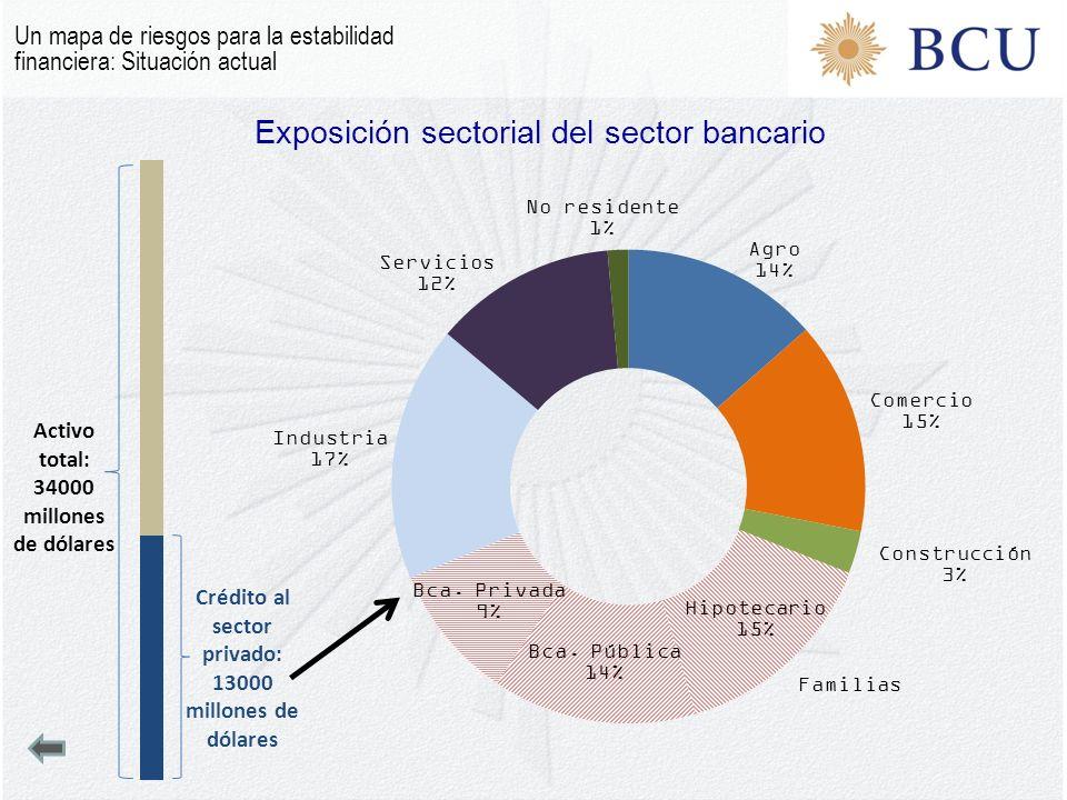 Exposición sectorial del sector bancario Un mapa de riesgos para la estabilidad financiera: Situación actual