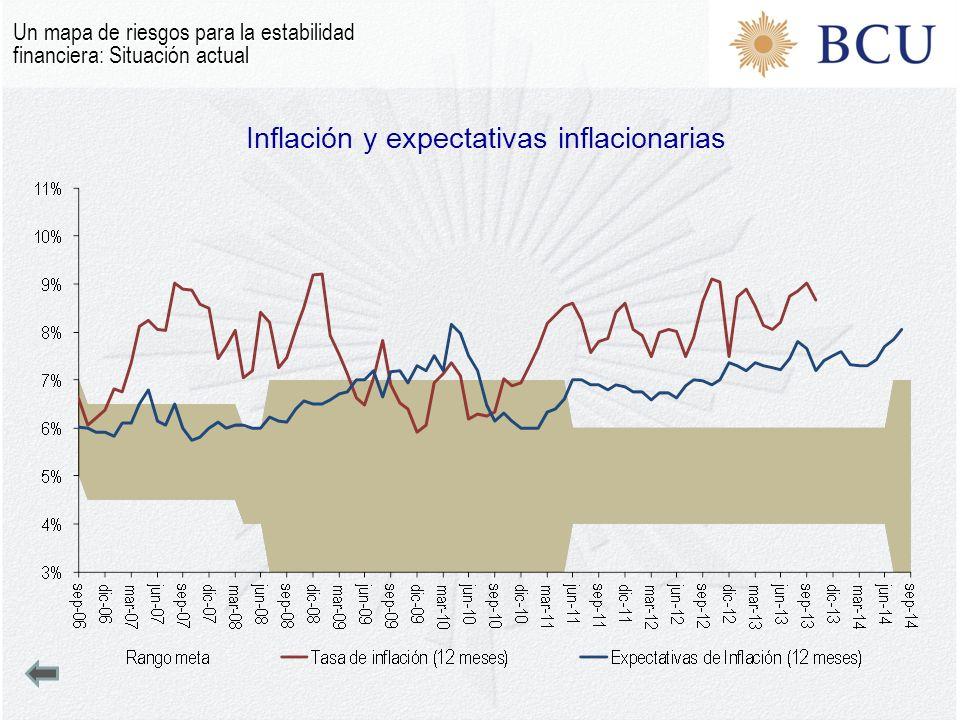 Inflación y expectativas inflacionarias Un mapa de riesgos para la estabilidad financiera: Situación actual