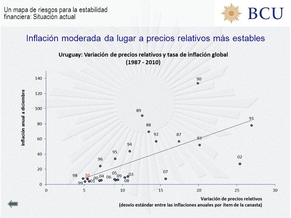 Inflación moderada da lugar a precios relativos más estables Un mapa de riesgos para la estabilidad financiera: Situación actual