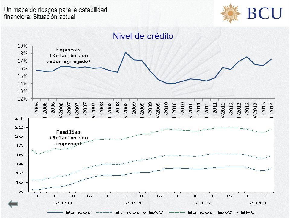 Nivel de crédito Un mapa de riesgos para la estabilidad financiera: Situación actual Familias (Relación con ingresos) Empresas (Relación con valor agregado)