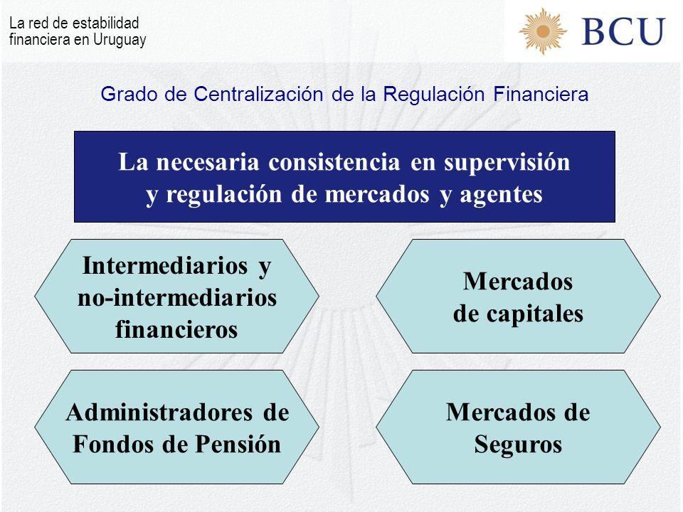 La necesaria consistencia en supervisión y regulación de mercados y agentes Mercados de capitales Mercados de Seguros Administradores de Fondos de Pensión Intermediarios y no-intermediarios financieros Grado de Centralización de la Regulación Financiera La red de estabilidad financiera en Uruguay
