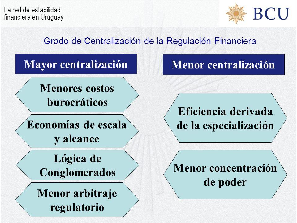 Mayor centralización Eficiencia derivada de la especialización Menor concentración de poder Economías de escala y alcance Menores costos burocráticos Menor centralización Lógica de Conglomerados Menor arbitraje regulatorio Grado de Centralización de la Regulación Financiera La red de estabilidad financiera en Uruguay