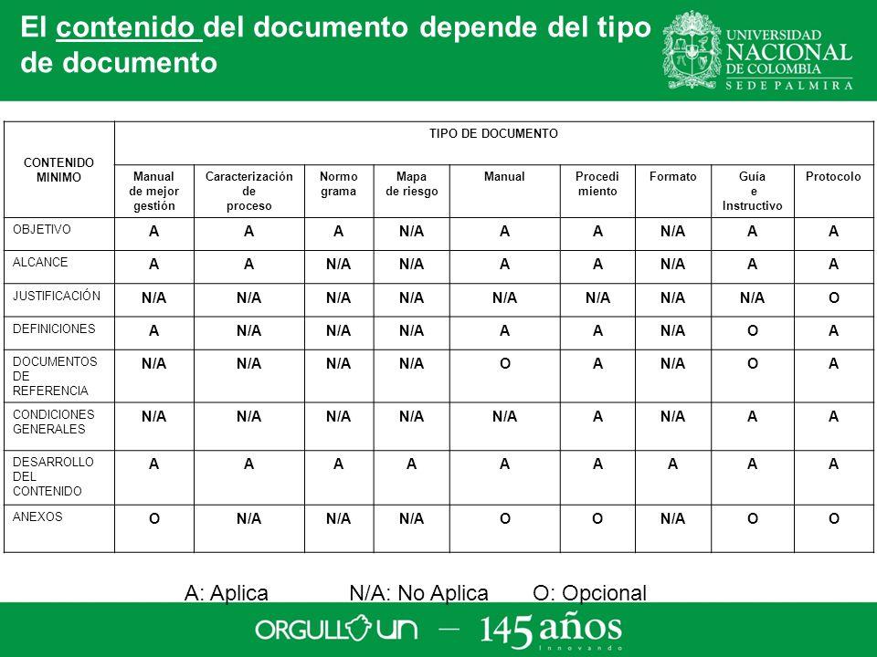 CONTENIDO MINIMO TIPO DE DOCUMENTO Manual de mejor gestión Caracterización de proceso Normo grama Mapa de riesgo ManualProcedi miento FormatoGuía e Instructivo Protocolo OBJETIVO AAAN/AAA AA ALCANCE AAN/A AA AA JUSTIFICACIÓN N/A O DEFINICIONES AN/A AA OA DOCUMENTOS DE REFERENCIA N/A OA OA CONDICIONES GENERALES N/A A AA DESARROLLO DEL CONTENIDO AAAAAAAAA ANEXOS ON/A OO OO A: Aplica N/A: No Aplica O: Opcional El contenido del documento depende del tipo de documento