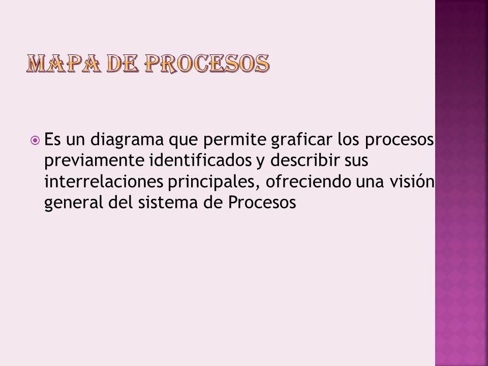 Es un diagrama que permite graficar los procesos previamente identificados y describir sus interrelaciones principales, ofreciendo una visión general del sistema de Procesos