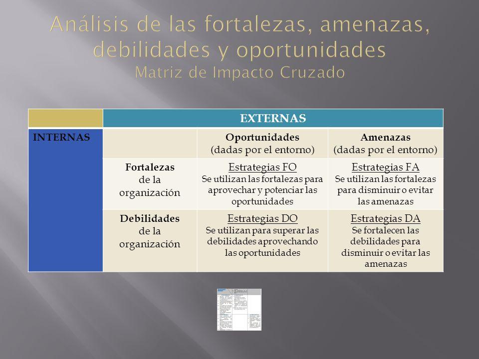 EXTERNAS INTERNASOportunidades (dadas por el entorno) Amenazas (dadas por el entorno) Fortalezas de la organización Estrategias FO Se utilizan las for