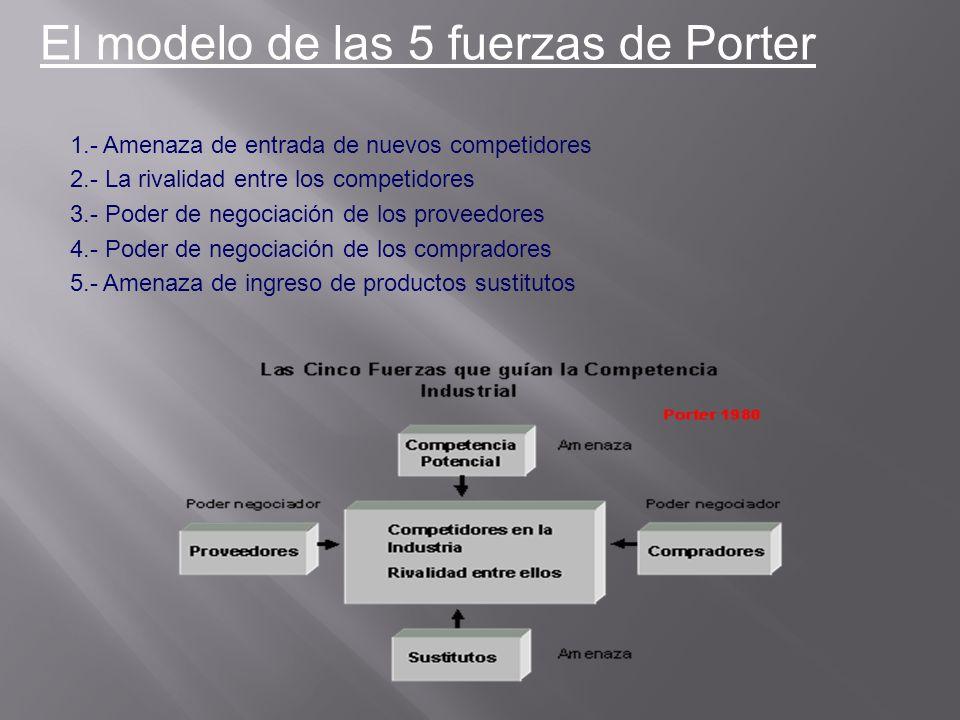 1.- Amenaza de entrada de nuevos competidores 2.- La rivalidad entre los competidores 3.- Poder de negociación de los proveedores 4.- Poder de negocia